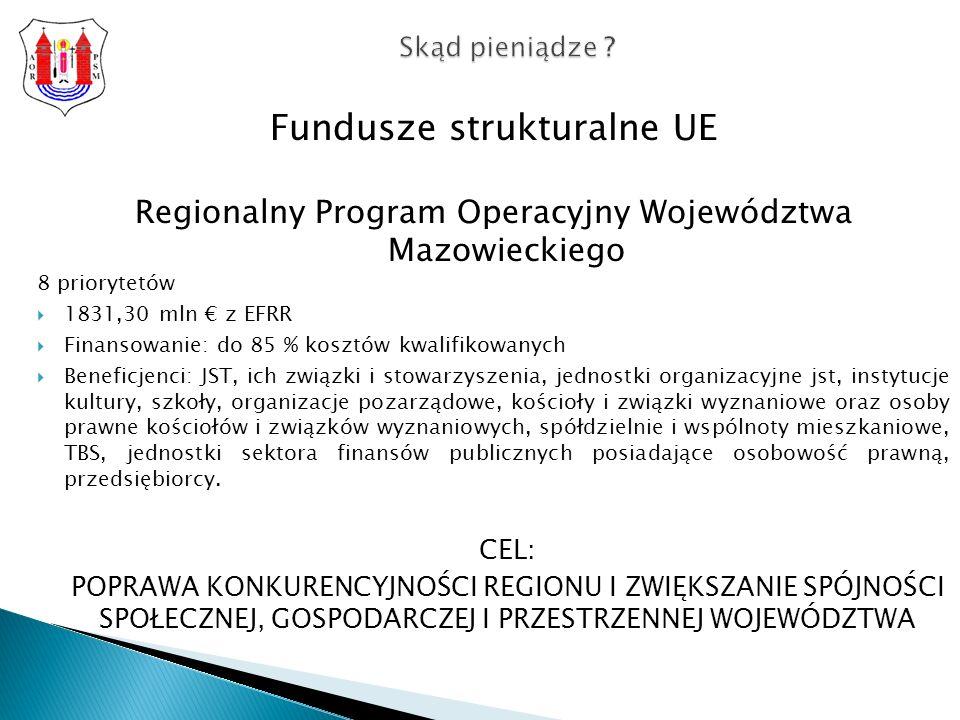 Fundusze strukturalne UE Regionalny Program Operacyjny Województwa Mazowieckiego 8 priorytetów 1831,30 mln z EFRR Finansowanie: do 85 % kosztów kwalifikowanych Beneficjenci: JST, ich związki i stowarzyszenia, jednostki organizacyjne jst, instytucje kultury, szkoły, organizacje pozarządowe, kościoły i związki wyznaniowe oraz osoby prawne kościołów i związków wyznaniowych, spółdzielnie i wspólnoty mieszkaniowe, TBS, jednostki sektora finansów publicznych posiadające osobowość prawną, przedsiębiorcy.