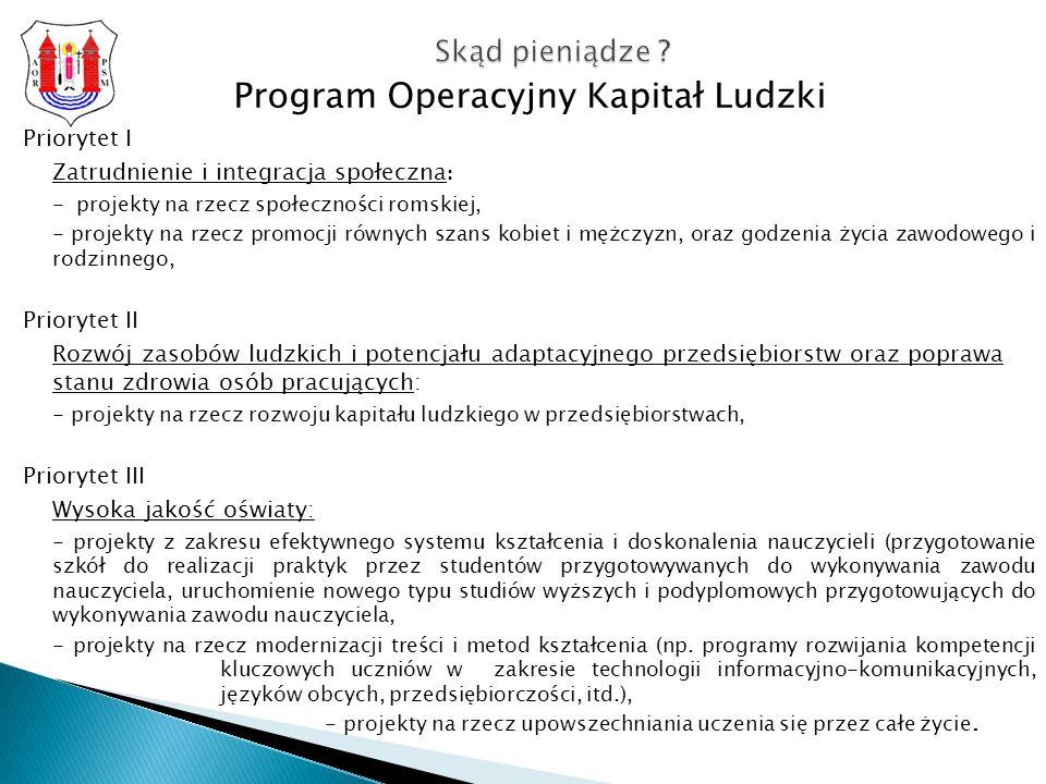 Program Operacyjny Kapitał Ludzki Priorytet I Zatrudnienie i integracja społeczna : - projekty na rzecz społeczności romskiej, - projekty na rzecz promocji równych szans kobiet i mężczyzn, oraz godzenia życia zawodowego i rodzinnego, Priorytet II Rozwój zasobów ludzkich i potencjału adaptacyjnego przedsiębiorstw oraz poprawa stanu zdrowia osób pracujących: - projekty na rzecz rozwoju kapitału ludzkiego w przedsiębiorstwach, Priorytet III Wysoka jakość oświaty: - projekty z zakresu efektywnego systemu kształcenia i doskonalenia nauczycieli (przygotowanie szkół do realizacji praktyk przez studentów przygotowywanych do wykonywania zawodu nauczyciela, uruchomienie nowego typu studiów wyższych i podyplomowych przygotowujących do wykonywania zawodu nauczyciela, - projekty na rzecz modernizacji treści i metod kształcenia (np.