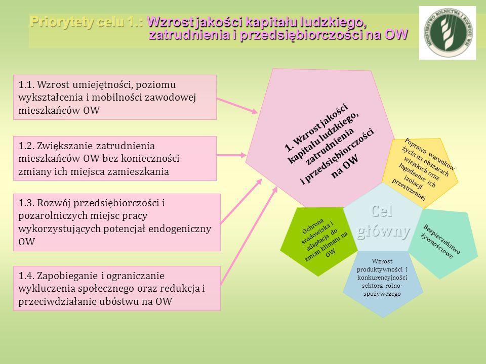 1. Wzrost jakości kapitału ludzkiego, zatrudnienia i przedsiębiorczości na OW 1.1. Wzrost umiejętności, poziomu wykształcenia i mobilności zawodowej m