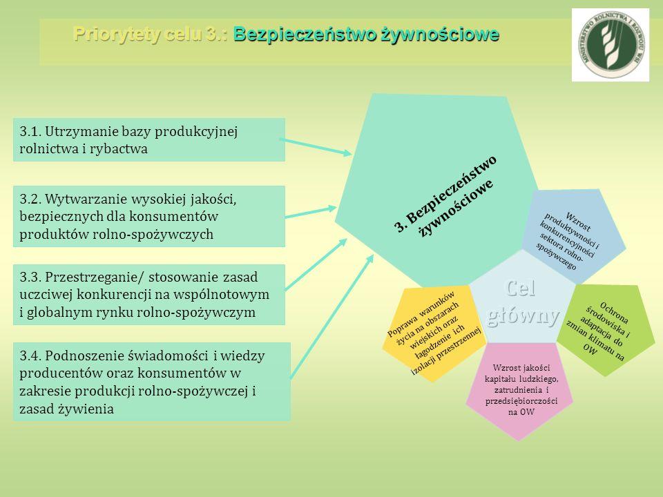 3. Bezpieczeństwo żywnościowe Wzrost produktywności i konkurencyjności sektora rolno- spożywczego 3.1. Utrzymanie bazy produkcyjnej rolnictwa i rybact