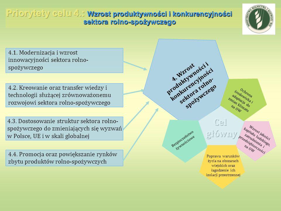 4. Wzrost produktywności i konkurencyjności sektora rolno- spożywczego 4.1. Modernizacja i wzrost innowacyjności sektora rolno- spożywczego 4.2. Kreow