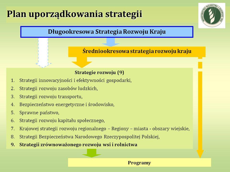 Plan uporządkowania strategii Średniookresowa strategia rozwoju kraju Programy Długookresowa Strategia Rozwoju Kraju Strategie rozwoju (9) 1.Strategii