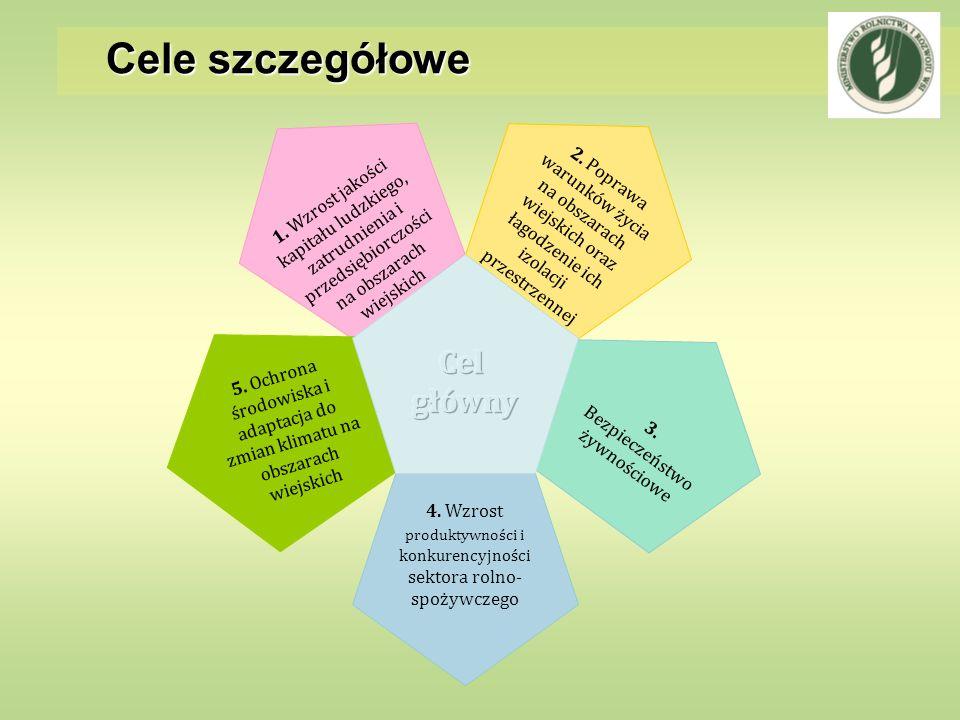 Cele szczegółowe 4. Wzrost produktywności i konkurencyjności sektora rolno- spożywczego 3. Bezpieczeństwo żywnościowe 2. Poprawa warunków życia na obs