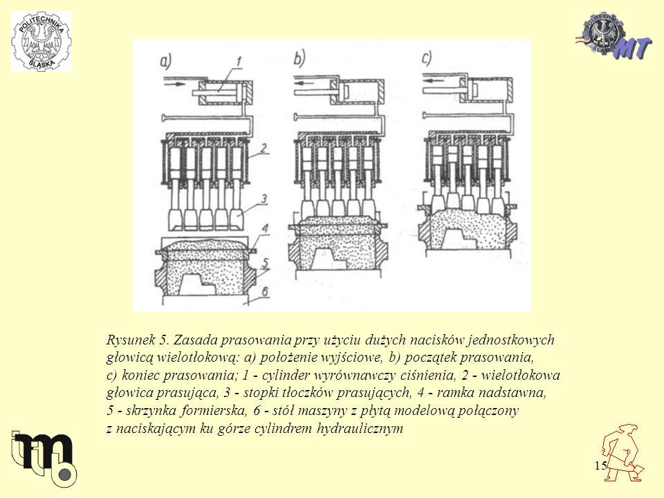 15 Rysunek 5. Zasada prasowania przy użyciu dużych nacisków jednostkowych głowicą wielotłokową: a) położenie wyjściowe, b) początek prasowania, c) kon