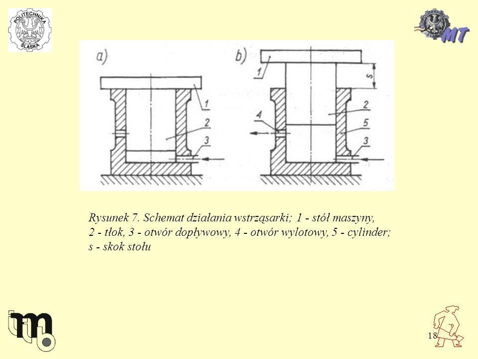 18 Rysunek 7. Schemat działania wstrząsarki; 1 - stół maszyny, 2 - tłok, 3 - otwór dopływowy, 4 - otwór wylotowy, 5 - cylinder; s - skok stołu