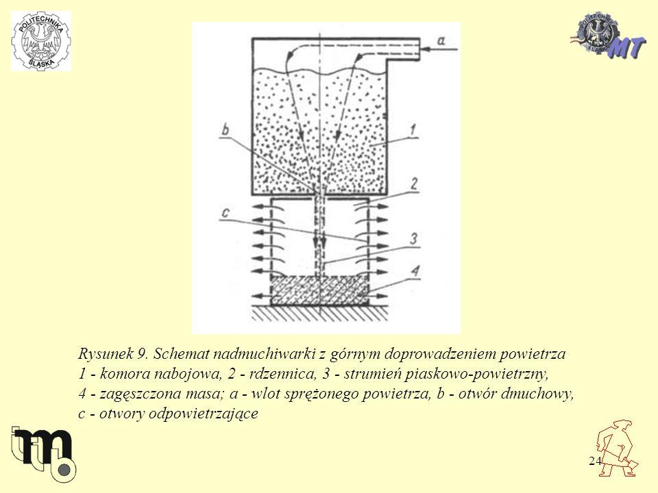 24 Rysunek 9. Schemat nadmuchiwarki z górnym doprowadzeniem powietrza 1 - komora nabojowa, 2 - rdzennica, 3 - strumień piaskowo-powietrzny, 4 - zagęsz
