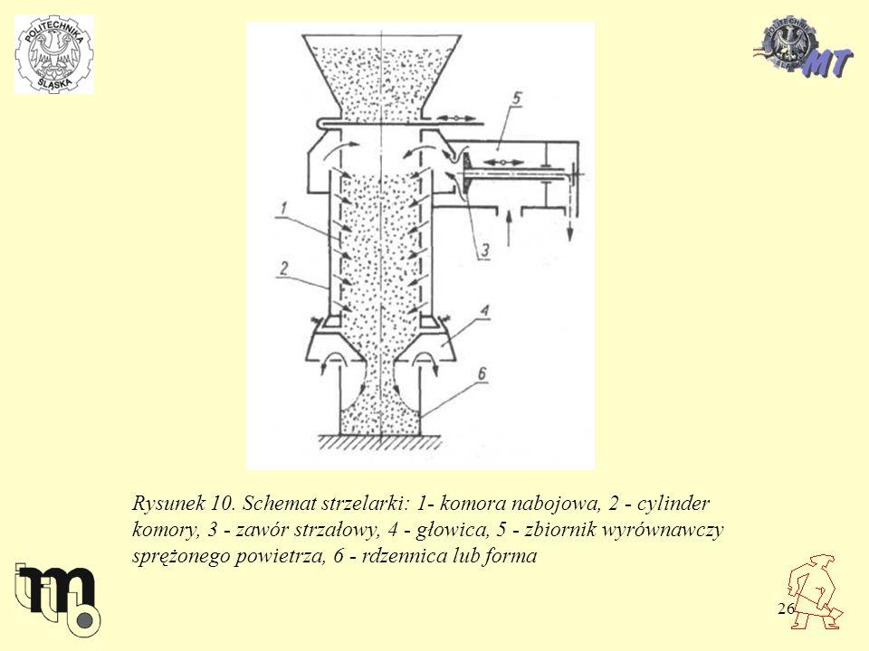26 Rysunek 10. Schemat strzelarki: 1- komora nabojowa, 2 - cylinder komory, 3 - zawór strzałowy, 4 - głowica, 5 - zbiornik wyrównawczy sprężonego powi