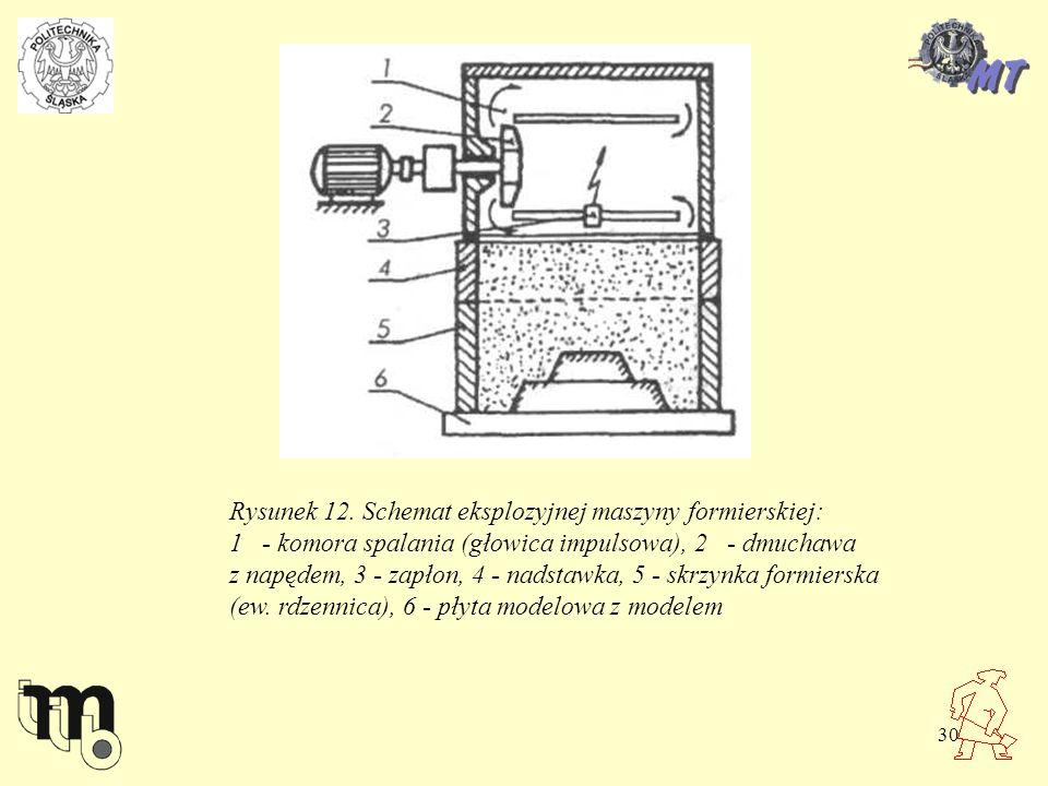 30 Rysunek 12. Schemat eksplozyjnej maszyny formierskiej: 1 - komora spalania (głowica impulsowa), 2 - dmuchawa z napędem, 3 - zapłon, 4 - nadstawka,