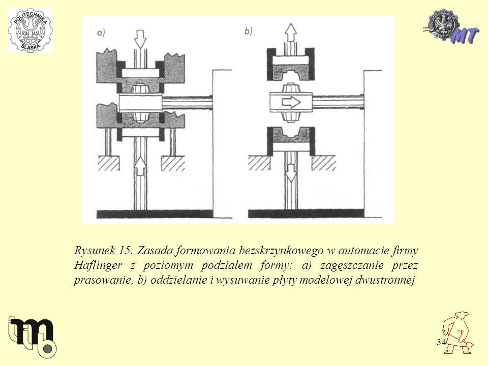 34 Rysunek 15. Zasada formowania bezskrzynkowego w automacie firmy Haflinger z poziomym podziałem formy: a) zagęszczanie przez prasowanie, b) oddziela