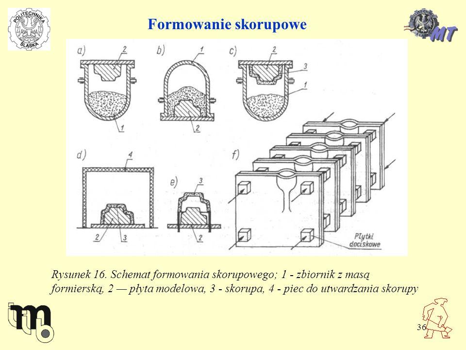36 Formowanie skorupowe Rysunek 16. Schemat formowania skorupowego; 1 - zbiornik z masą formierską, 2 płyta modelowa, 3 - skorupa, 4 - piec do utwardz