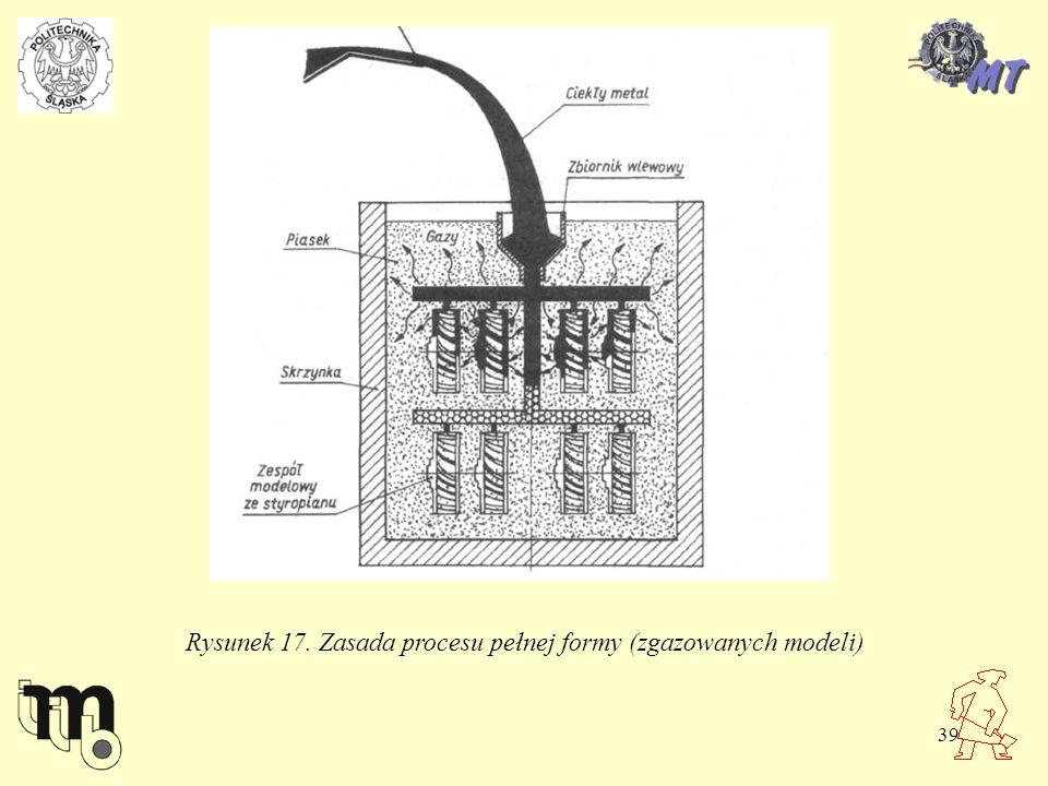 39 Rysunek 17. Zasada procesu pełnej formy (zgazowanych modeli)