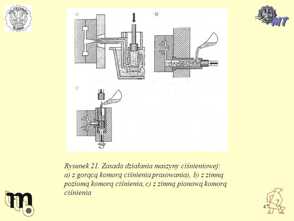 47 Rysunek 21. Zasada działania maszyny ciśnieniowej: a) z gorącą komorą ciśnienia prasowania), b) z zimną poziomą komorą ciśnienia, c) z zimną pionow
