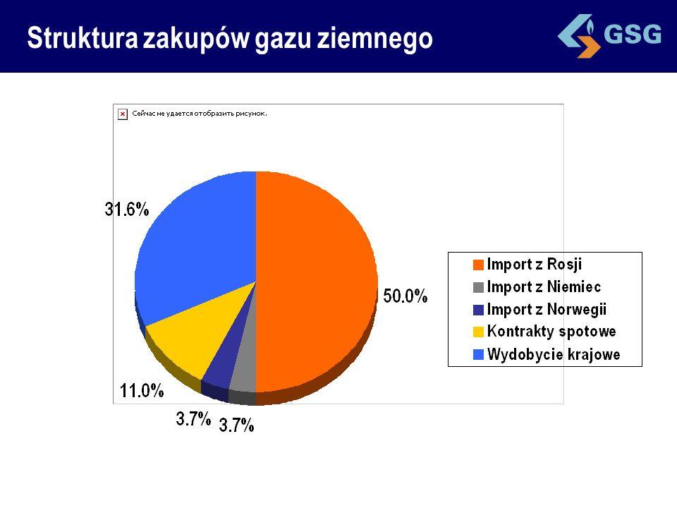Rodzaje gazu ziemnego Gaz zaazotowany (GZ-35) Wartość opałowa >25 MJ/m3 Gaz zaazotowany (GZ-41.5) Wartość opałowa >27 MJ/m3 (29.3) Gaz wysokometanowy (GZ-50) Wartosć opałowa 35.6 MJ/m3