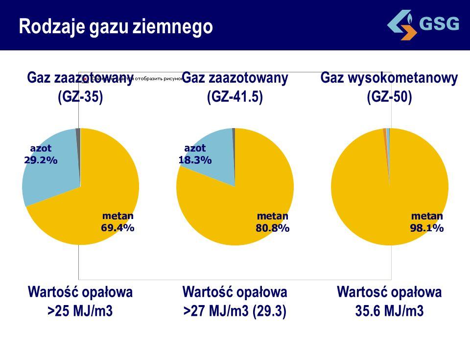 Rodzaje gazu ziemnego Gaz zaazotowany (GZ-35) Wartość opałowa >25 MJ/m3 Gaz zaazotowany (GZ-41.5) Wartość opałowa >27 MJ/m3 (29.3) Gaz wysokometanowy