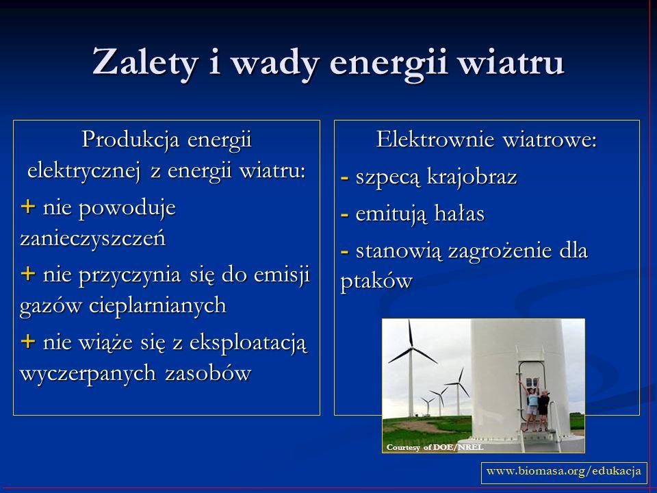 Zalety i wady energii wiatru Produkcja energii elektrycznej z energii wiatru: + nie powoduje zanieczyszczeń + nie przyczynia się do emisji gazów ciepl