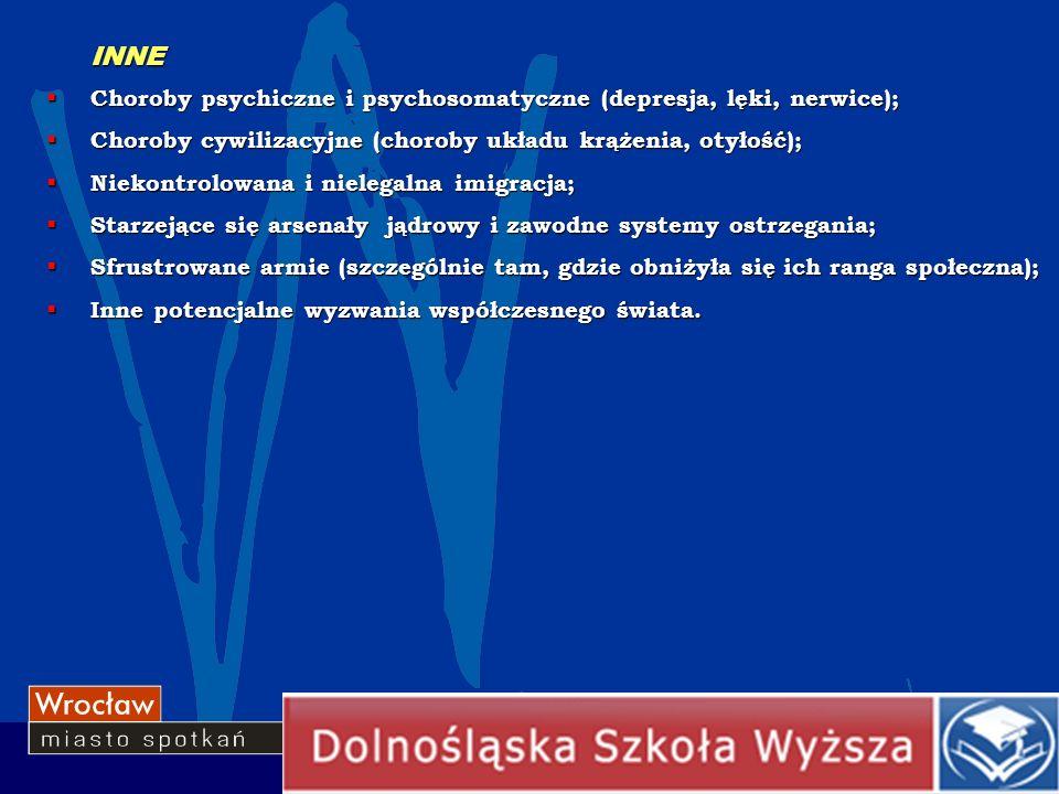 INNE Choroby psychiczne i psychosomatyczne (depresja, lęki, nerwice); Choroby psychiczne i psychosomatyczne (depresja, lęki, nerwice); Choroby cywiliz