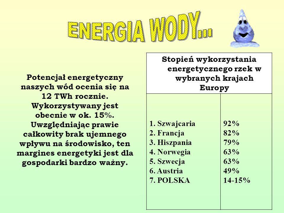 Potencjał energetyczny naszych wód ocenia się na 12 TWh rocznie. Wykorzystywany jest obecnie w ok. 15%. Uwzględniając prawie całkowity brak ujemnego w