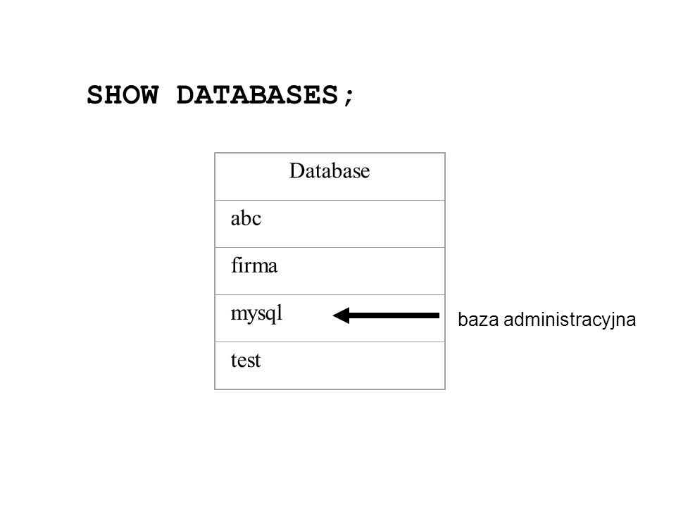 SHOW DATABASES; Database abc firma mysql test baza administracyjna