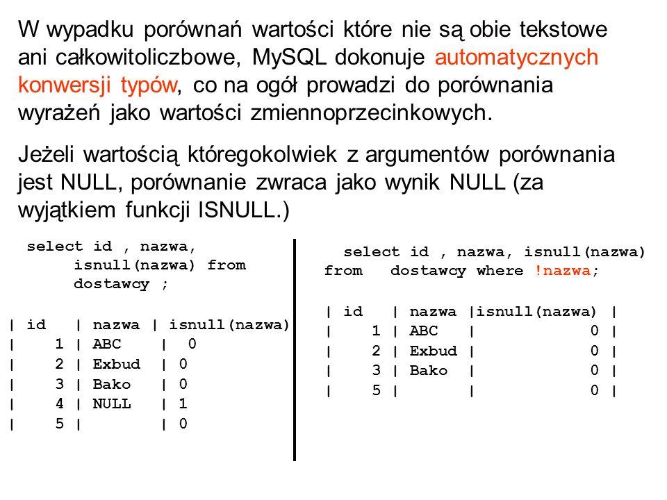 W wypadku porównań wartości które nie są obie tekstowe ani całkowitoliczbowe, MySQL dokonuje automatycznych konwersji typów, co na ogół prowadzi do po