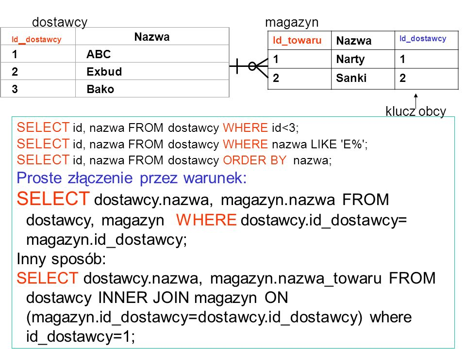 SELECT id, nazwa FROM dostawcy WHERE id<3; SELECT id, nazwa FROM dostawcy WHERE nazwa LIKE 'E%'; SELECT id, nazwa FROM dostawcy ORDER BY nazwa; Proste