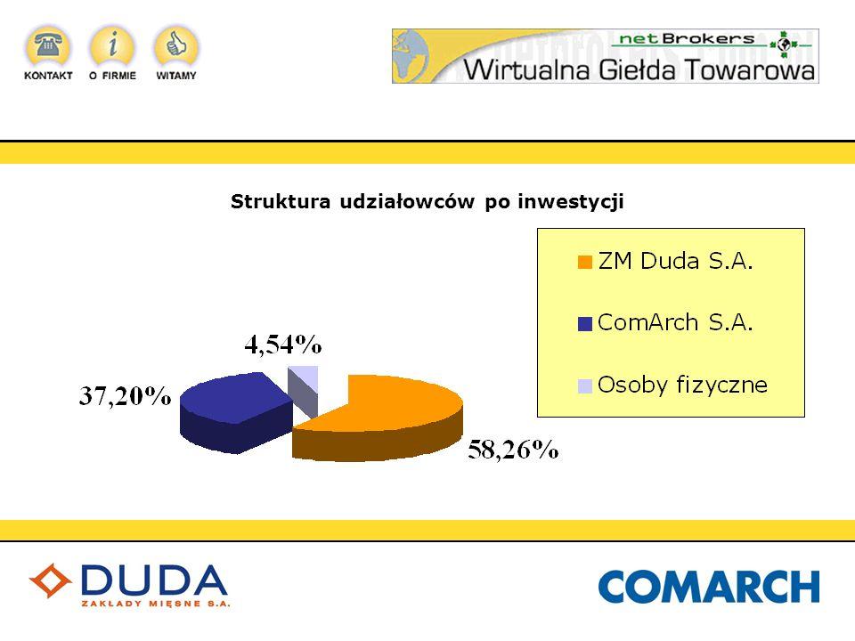 Struktura udziałowców po inwestycji
