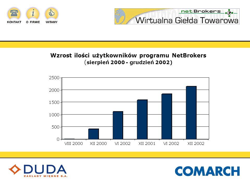 Wzrost ilości użytkowników programu NetBrokers ( sierpień 2000 - grudzień 2002)