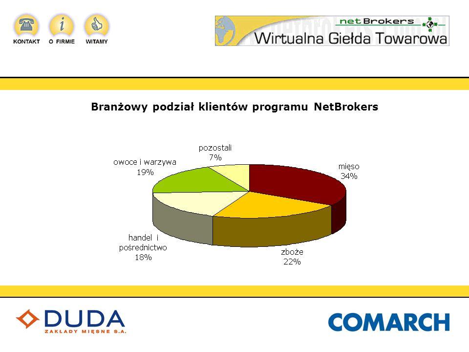 Branżowy podział klientów programu NetBrokers