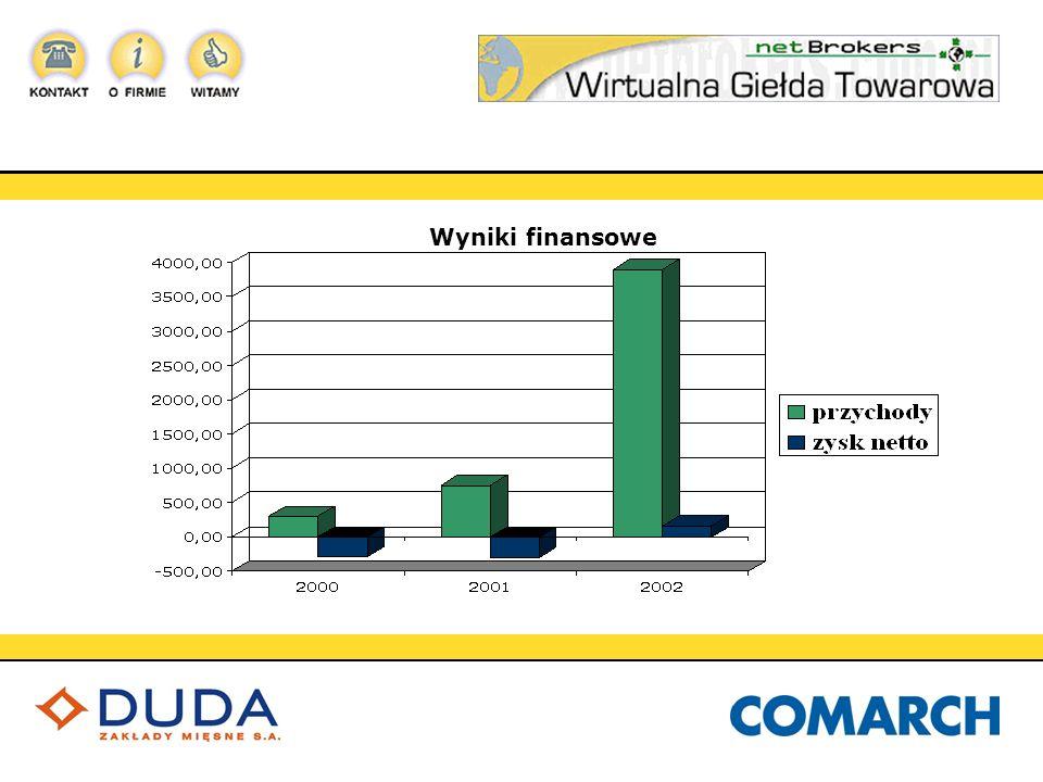 Przewagi konkurencyjne NetBrokers 1.Największa baza danych klientów 2.Znajomość rynku poprzez partnera biznesowego 3.Wykwalifikowana kadra 4.Partner zapewniający zaplecze technologiczne - ComArch S.A.