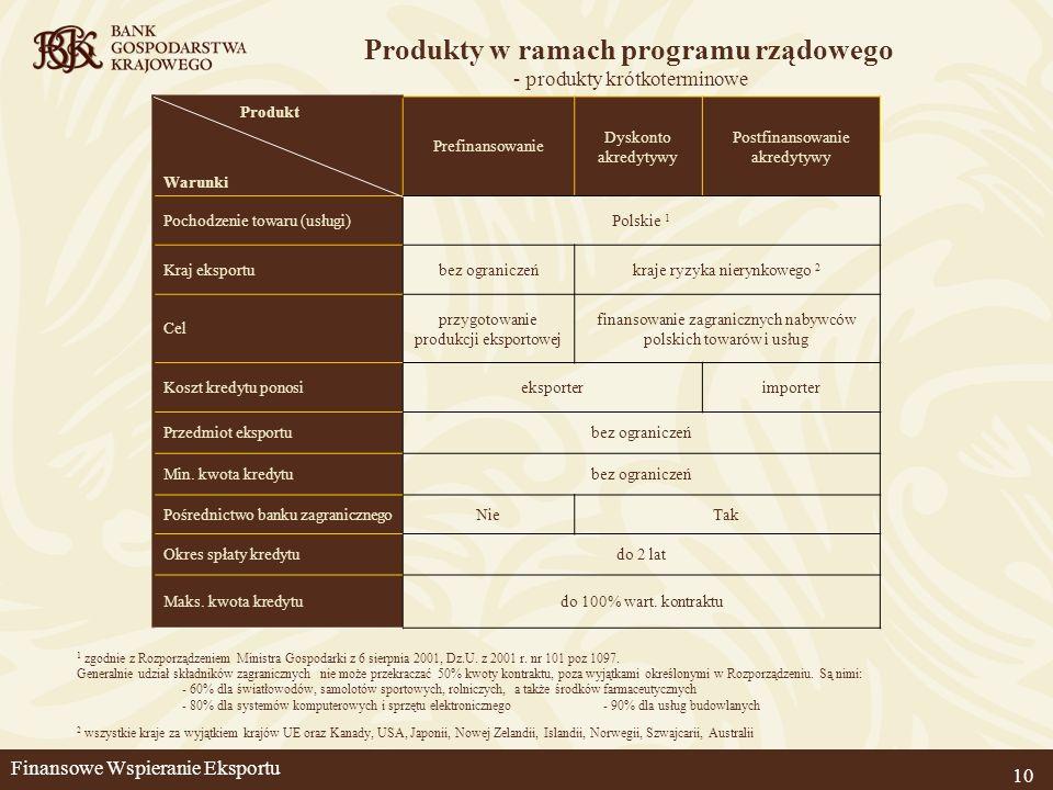 Produkt Warunki Prefinansowanie Dyskonto akredytywy Postfinansowanie akredytywy Pochodzenie towaru (usługi)Polskie 1 Kraj eksportubez ograniczeńkraje