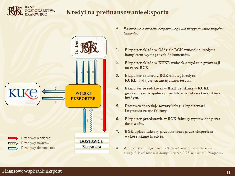 Kredyt na prefinansowanie eksportu 11 2.Eksporter składa w KUKE wniosek o wydanie gwarancji na rzecz BGK. 3.Eksporter zawiera z BGK umowę kredytu. KUK