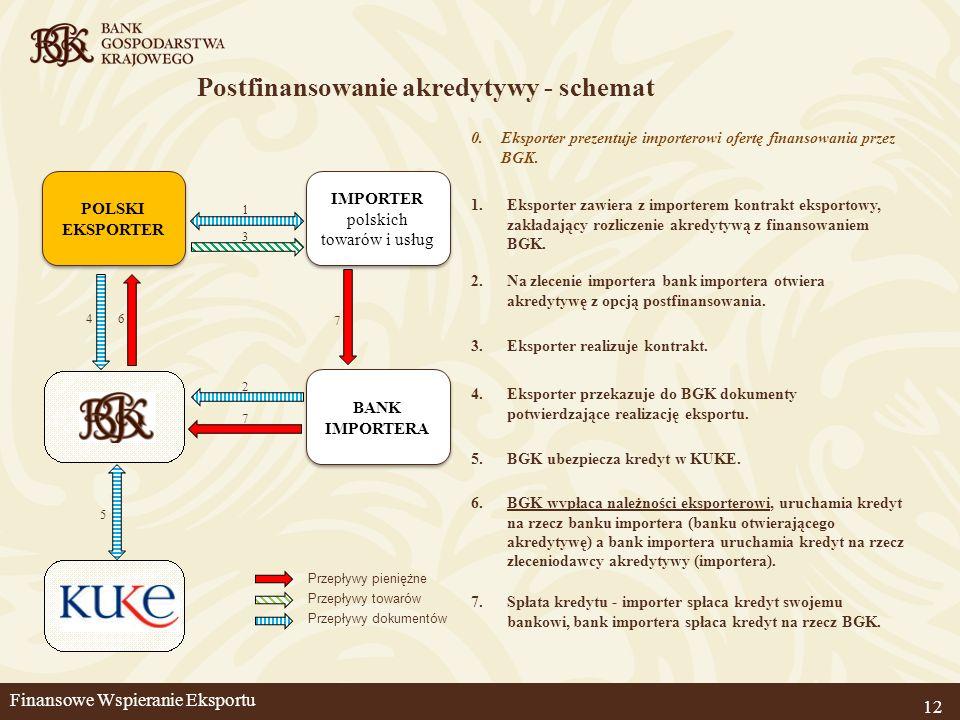 Postfinansowanie akredytywy - schemat 12 2.Na zlecenie importera bank importera otwiera akredytywę z opcją postfinansowania. 5.BGK ubezpiecza kredyt w