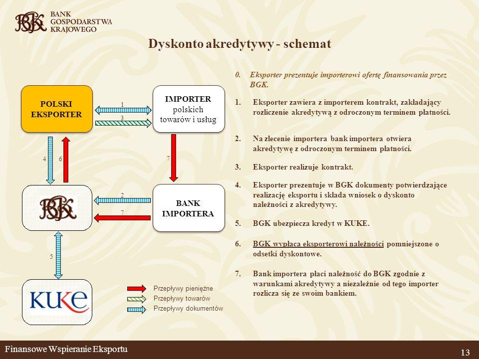 13 Dyskonto akredytywy - schemat 1.Eksporter zawiera z importerem kontrakt, zakładający rozliczenie akredytywą z odroczonym terminem płatności. 2.Na z