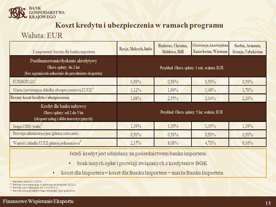 15 Waluta: EUR Jeżeli kredyt jest udzielany za pośrednictwem banku importera: brak innych opłat i prowizji związanych z kredytem w BGK koszt dla Impor