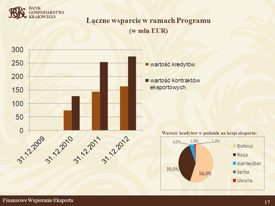 Łączne wsparcie w ramach Programu (w mln EUR) 17 Wartość kredytów w podziale na kraje eksportu: Finansowe Wspieranie Eksportu