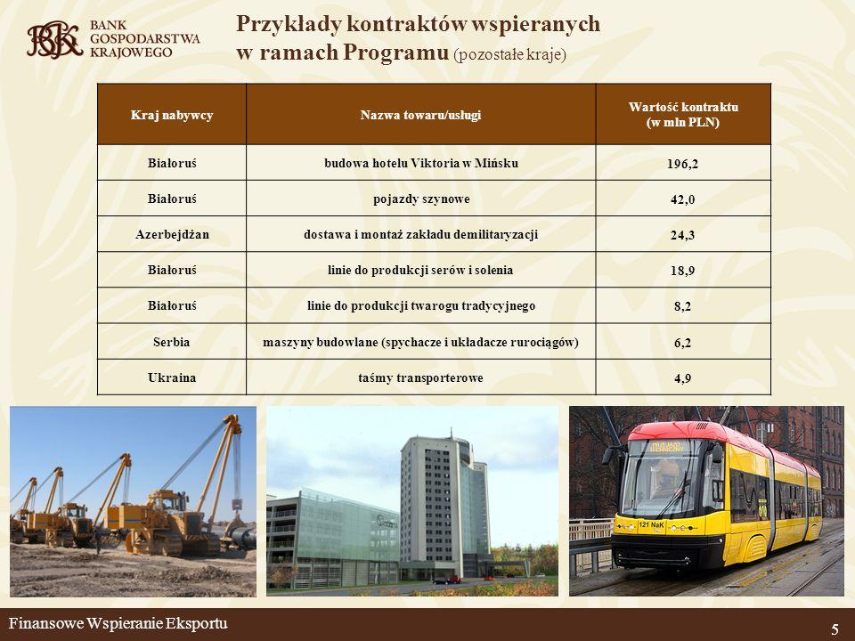 5 Przykłady kontraktów wspieranych w ramach Programu (pozostałe kraje) Kraj nabywcyNazwa towaru/usługi Wartość kontraktu (w mln PLN) Białoruśbudowa ho