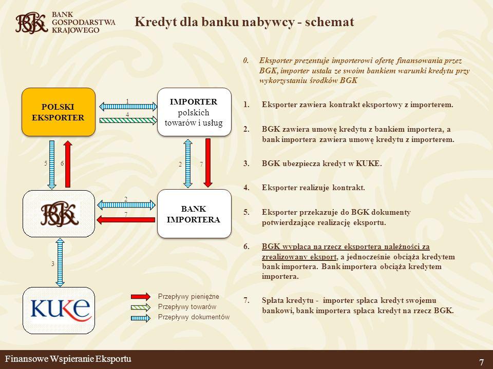 Kredyt dla banku nabywcy - schemat 7 2.BGK zawiera umowę kredytu z bankiem importera, a bank importera zawiera umowę kredytu z importerem. 3.BGK ubezp