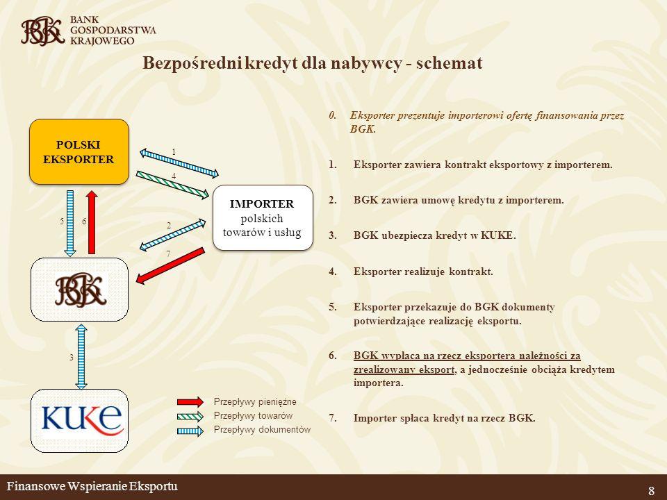 8 Bezpośredni kredyt dla nabywcy - schemat 1.Eksporter zawiera kontrakt eksportowy z importerem. 2.BGK zawiera umowę kredytu z importerem. 3.BGK ubezp