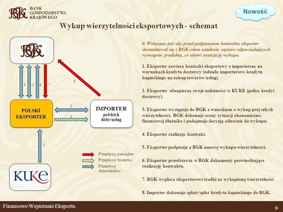 Wykup wierzytelności eksportowych - schemat 9 1 4 2 Przepływy pieniężne Przepływy towarów Przepływy dokumentów 8 IMPORTER polskich dóbr/usług POLSKI E