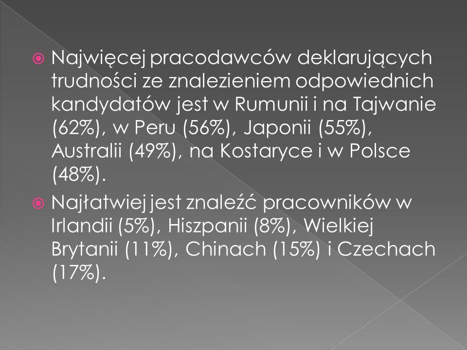 Najwięcej pracodawców deklarujących trudności ze znalezieniem odpowiednich kandydatów jest w Rumunii i na Tajwanie (62%), w Peru (56%), Japonii (55%), Australii (49%), na Kostaryce i w Polsce (48%).