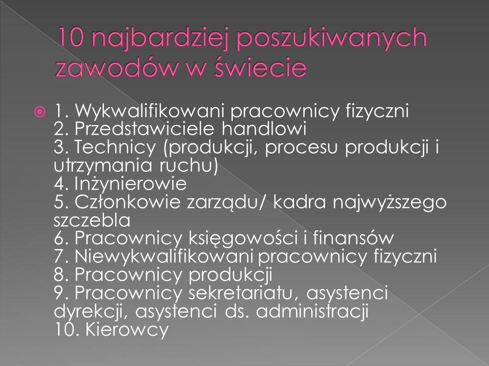 1. Wykwalifikowani pracownicy fizyczni 2. Przedstawiciele handlowi 3.