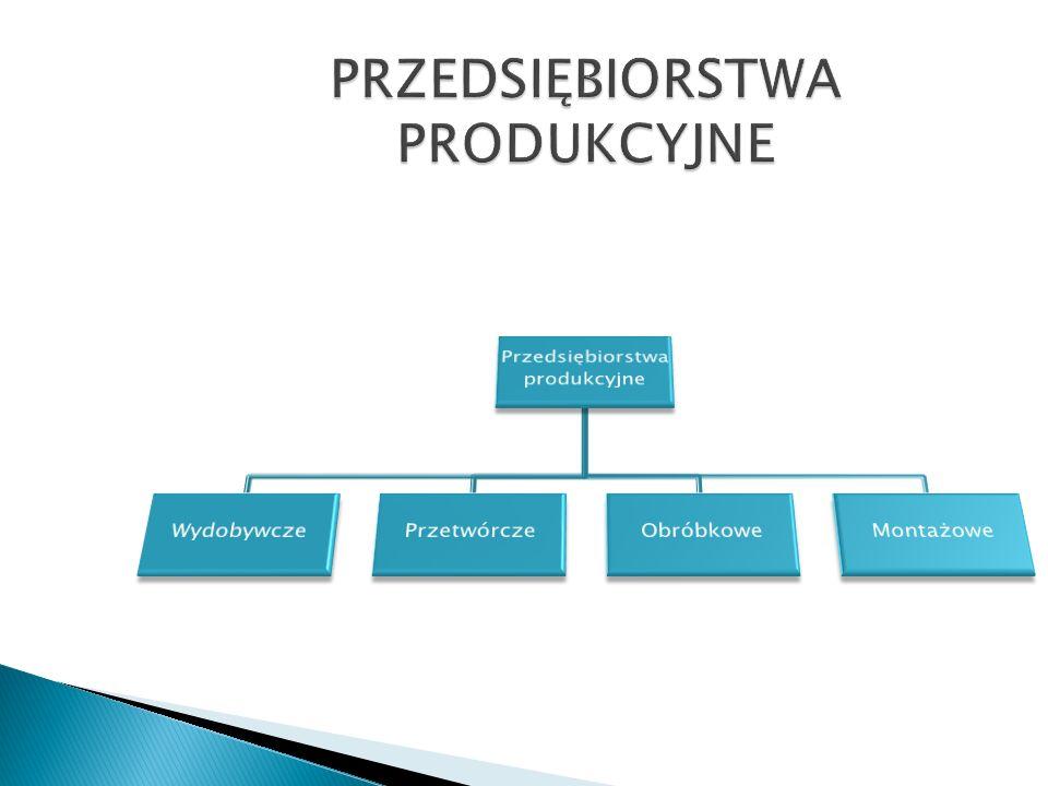 Ze względu na charakter działalności przedsiębiorstwa można podzielić na: Przedsiębiorstwa produkcyjne Przedsiębiorstwa świadczące usługi