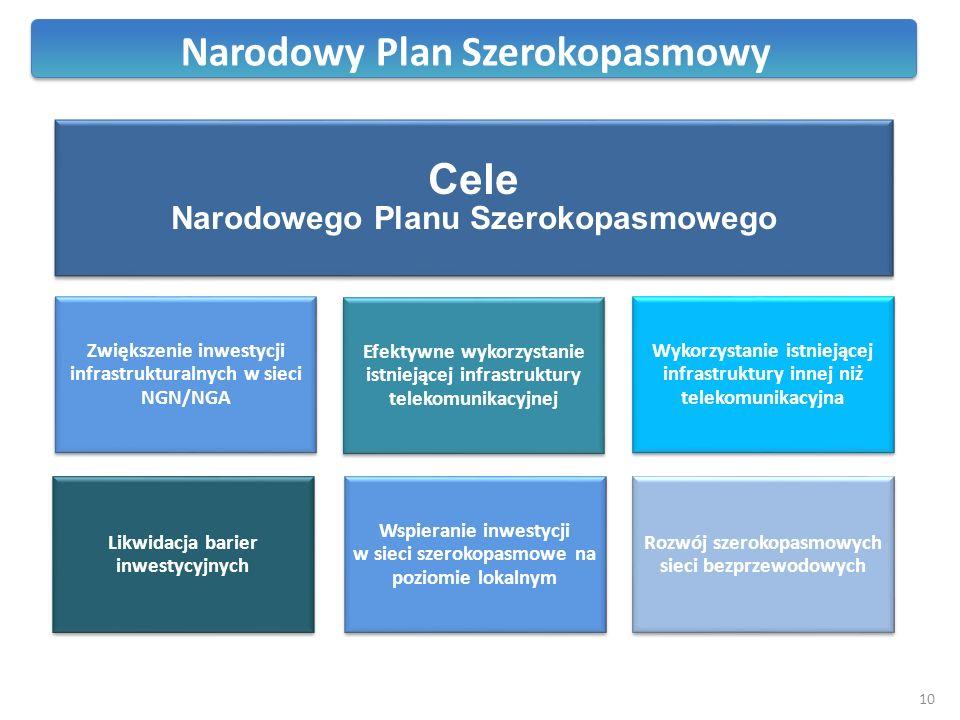 Zwiększenie inwestycji infrastrukturalnych w sieci NGN/NGA Efektywne wykorzystanie istniejącej infrastruktury telekomunikacyjnej Wykorzystanie istniej