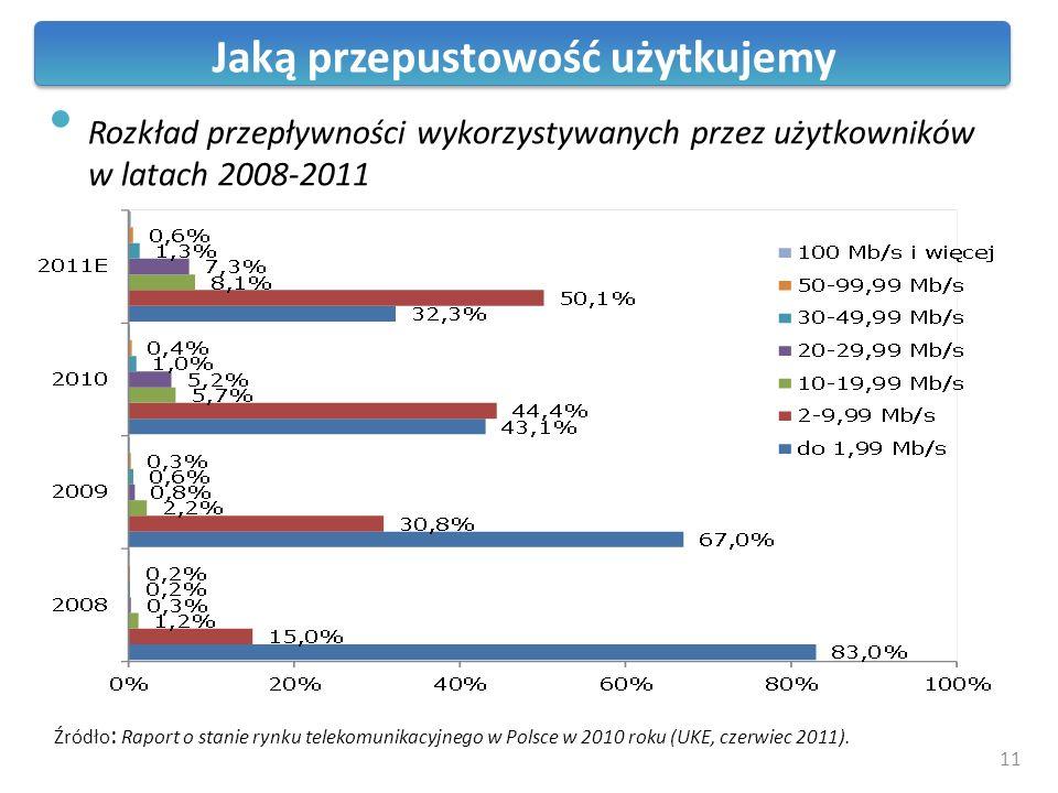Rozkład przepływności wykorzystywanych przez użytkowników w latach 2008-2011 Źródło : Raport o stanie rynku telekomunikacyjnego w Polsce w 2010 roku (