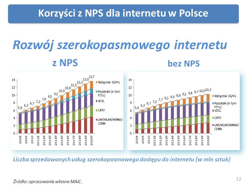 Źródło: opracowanie własne MAiC. Liczba sprzedawanych usług szerokopasmowego dostępu do internetu (w mln sztuk) Korzyści z NPS dla internetu w Polsce