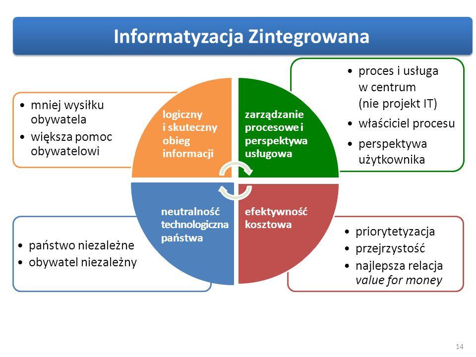 14 priorytetyzacja przejrzystość najlepsza relacja value for money państwo niezależne obywatel niezależny proces i usługa w centrum (nie projekt IT) w