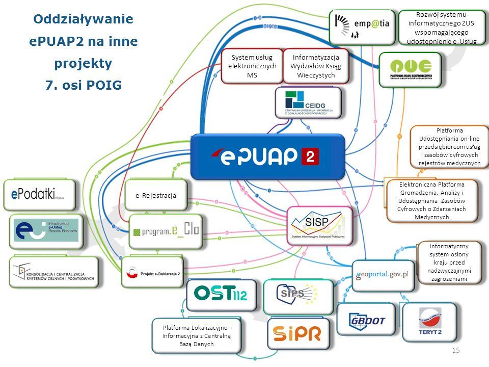 Rozwój systemu informatycznego ZUS wspomagającego udostępnienie e-Usług System usług elektronicznych MS Informatyzacja Wydziałów Ksiąg Wieczystych Pla