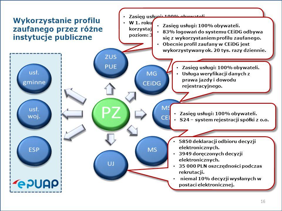 Wykorzystanie profilu zaufanego przez różne instytucje publiczne Zasięg usługi: 100% obywateli W 1. roku szacunkowa liczba użytkowników PZ korzystając