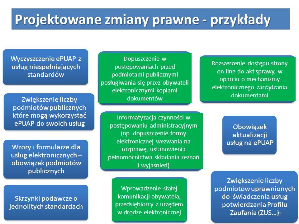 Projektowane zmiany prawne - przykłady Wyczyszczenie ePUAP z usług niespełniających standardów Skrzynki podawcze o jednolitych standardach Wzory i for