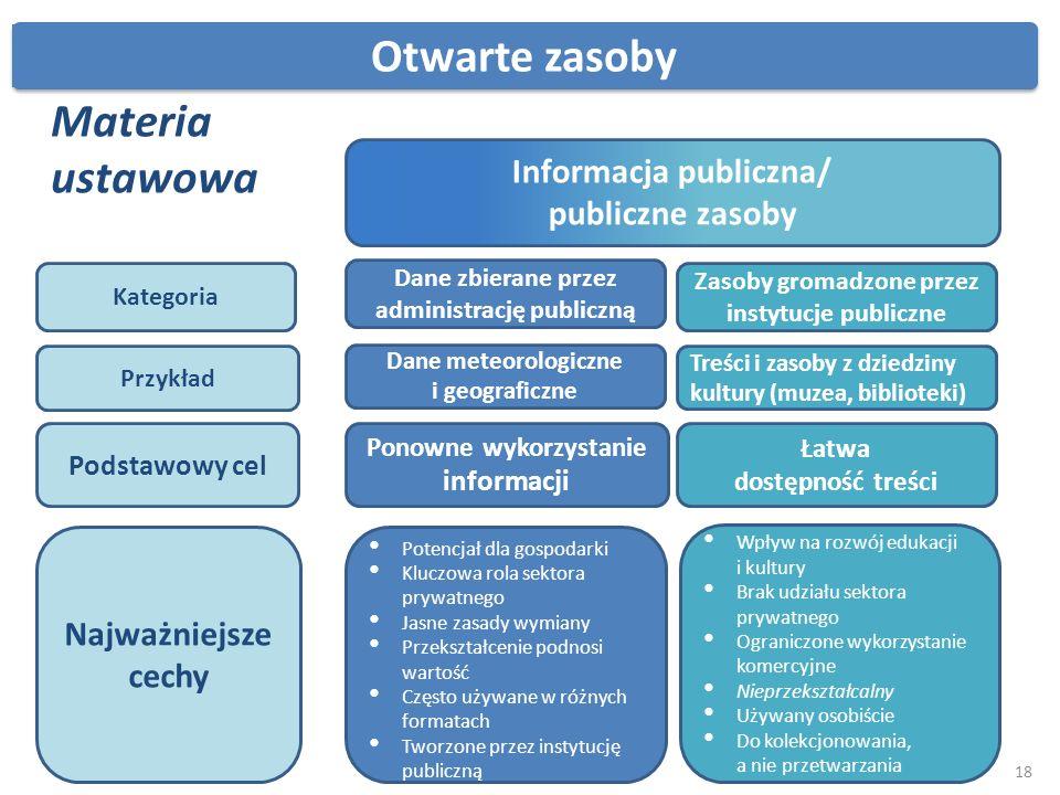 Otwarte zasoby Informacja publiczna/ publiczne zasoby Dane zbierane przez administrację publiczną Zasoby gromadzone przez instytucje publiczne Możli P