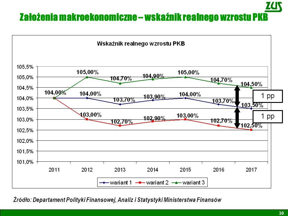 Założenia makroekonomiczne – wskaźnik realnego wzrostu PKB 10 1 pp Źródło: Departament Polityki Finansowej, Analiz i Statystyki Ministerstwa Finansów